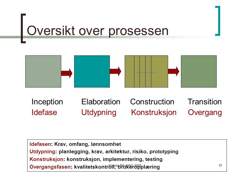 Kirsten Ribu HiO 200515 Oversikt over prosessen Idefasen: Krav, omfang, lønnsomhet Utdypning: planlegging, krav, arkitektur, risiko, prototyping Konst