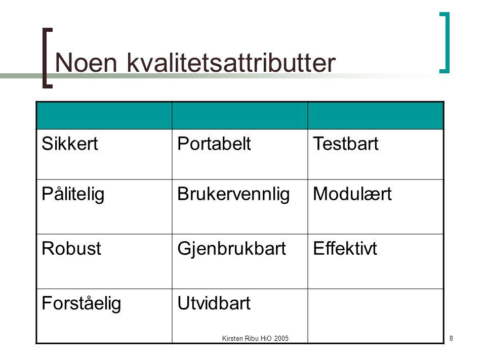 Kirsten Ribu HiO 200519 Elaboration (utdypningsfasen) Analysefase på systemnivå, ikke detaljnivå De viktigste eller mest kritiske deler av systemet utvikles inkrementelt Alle modeller som innvirker på hele systemet lages nå:  Mesteparten av kravene blir identifisert  80-90% av use casene blir skrevet i detalj  Sekvensdiagrammer  Klassediagram  Risikohåndtering  Mønstre (patterns) vurderes Fasen består av flere iterasjoner (f.eks 4)