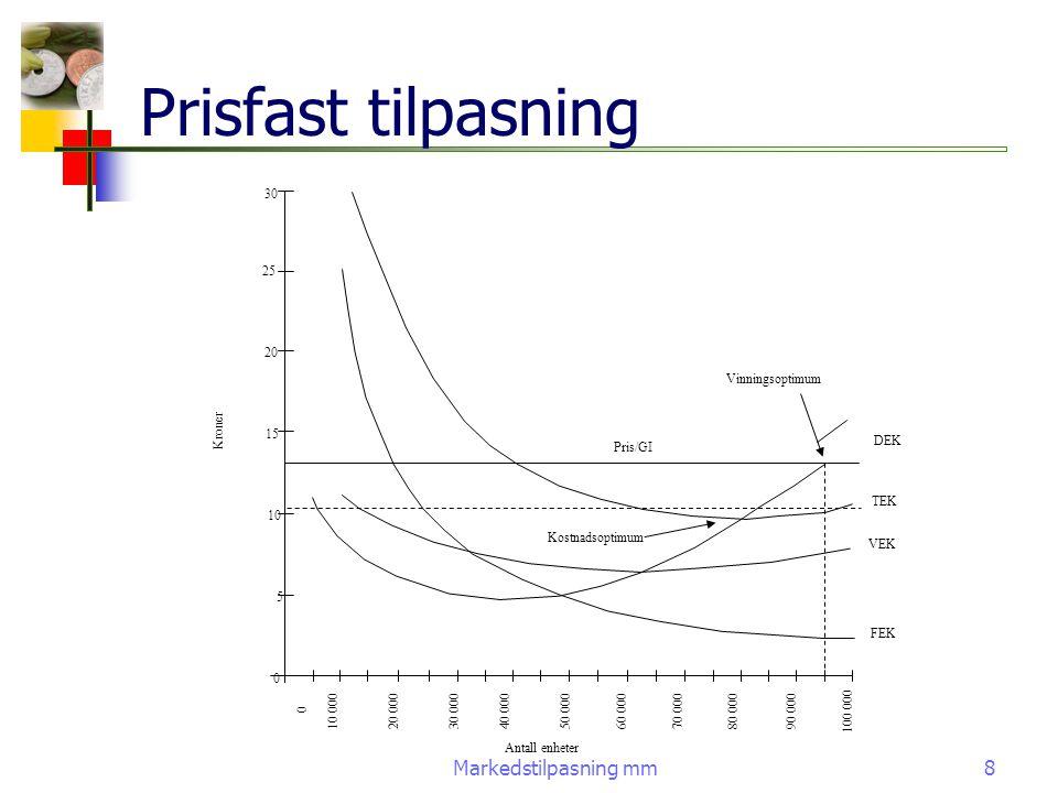 Markedstilpasning mm8 Prisfast tilpasning Antall enheter 100 000 90 000 80 000 70 00060 000 50 00040 000 30 00020 00010 000 0 Kroner 30 25 20 15 10 5