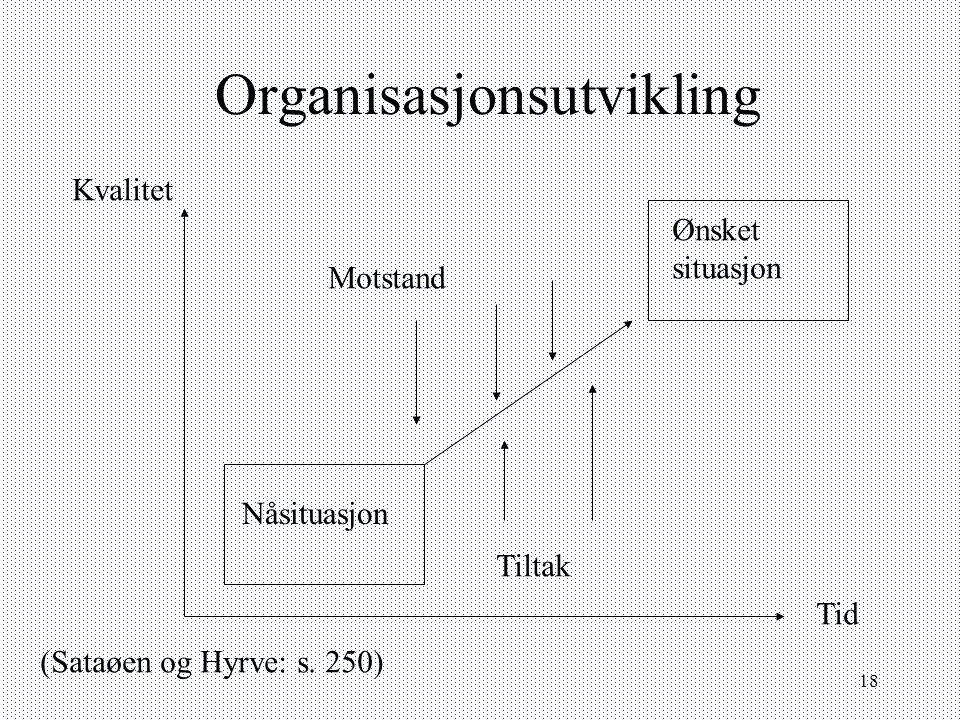 18 Organisasjonsutvikling Ønsket situasjon Nåsituasjon Motstand Tiltak Kvalitet Tid (Sataøen og Hyrve: s. 250)