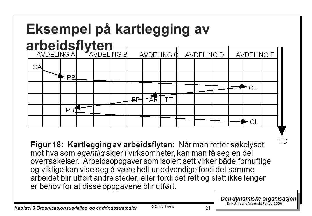 © Eirik J. Irgens Den dynamiske organisasjon Eirik J. Irgens (Abstrakt Forlag, 2000) Kapittel 3 Organisasjonsutvikling og endringsstrategier 21 Eksemp