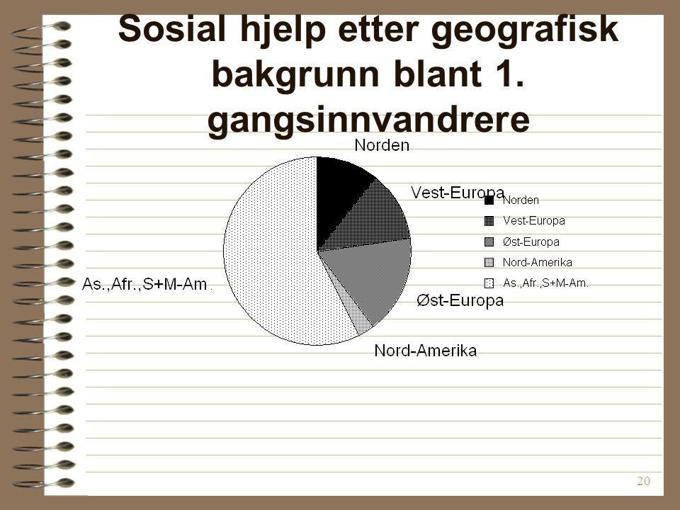 20 Sosial hjelp etter geografisk bakgrunn blant 1. gangsinnvandrere