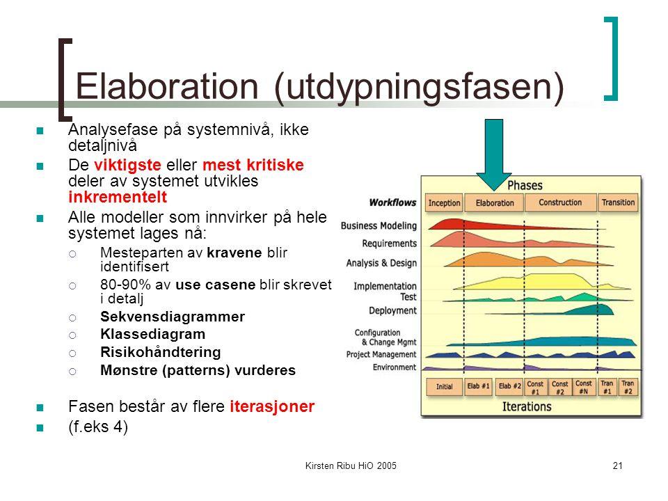 Kirsten Ribu HiO 200521 Elaboration (utdypningsfasen) Analysefase på systemnivå, ikke detaljnivå De viktigste eller mest kritiske deler av systemet utvikles inkrementelt Alle modeller som innvirker på hele systemet lages nå:  Mesteparten av kravene blir identifisert  80-90% av use casene blir skrevet i detalj  Sekvensdiagrammer  Klassediagram  Risikohåndtering  Mønstre (patterns) vurderes Fasen består av flere iterasjoner (f.eks 4)