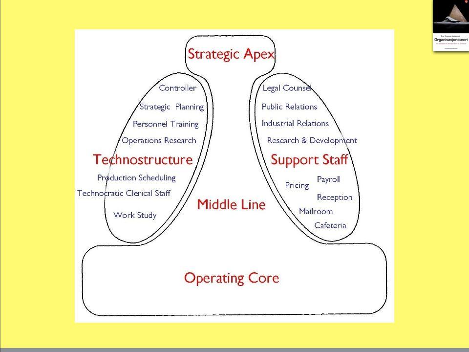 Mintzbergs fem organisasjonsmodeller (1) Enkel struktur.