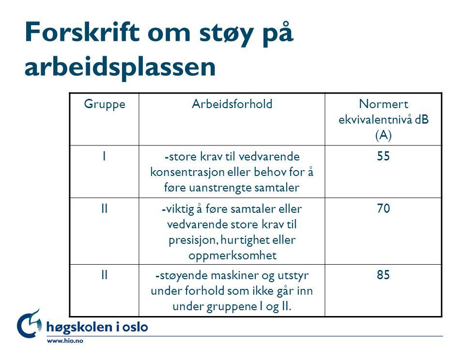 Forskrift om støy på arbeidsplassen GruppeArbeidsforholdNormert ekvivalentnivå dB (A) I-store krav til vedvarende konsentrasjon eller behov for å føre