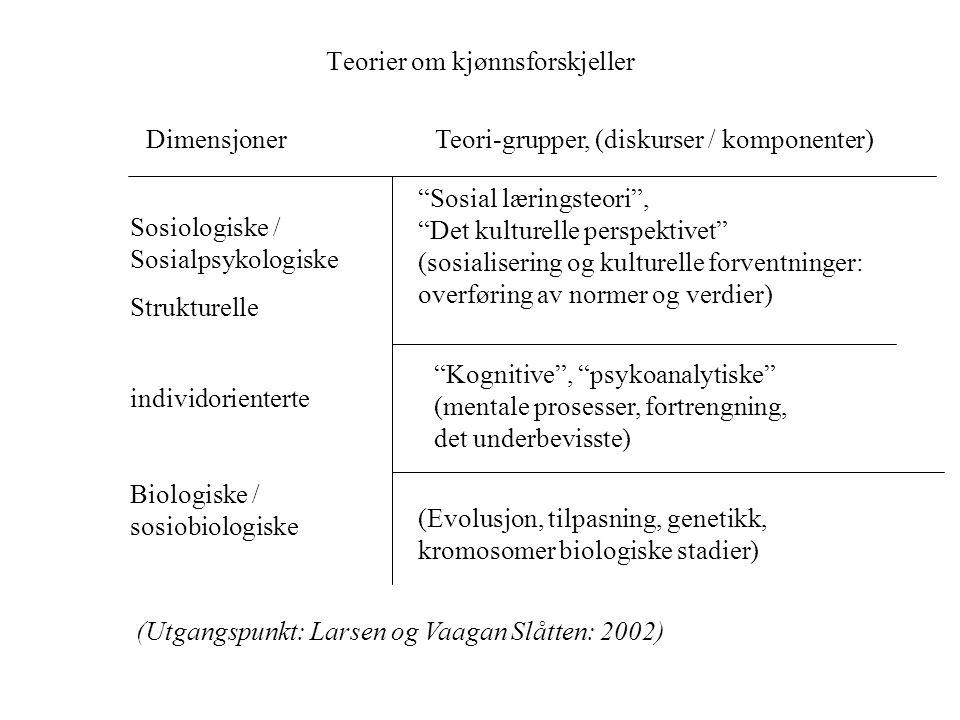 Teorier om kjønnsforskjeller individorienterte Strukturelle Sosiologiske / Sosialpsykologiske Biologiske / sosiobiologiske (Evolusjon, tilpasning, gen