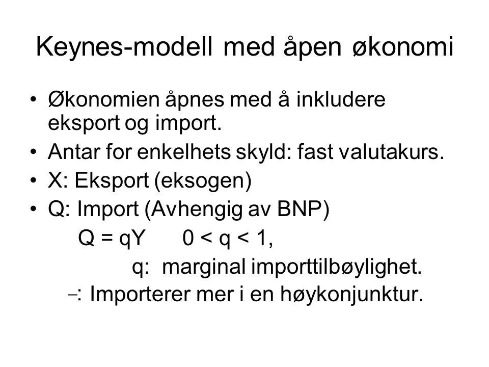 Keynes-modell med åpen økonomi Økonomien åpnes med å inkludere eksport og import. Antar for enkelhets skyld: fast valutakurs. X: Eksport (eksogen) Q: