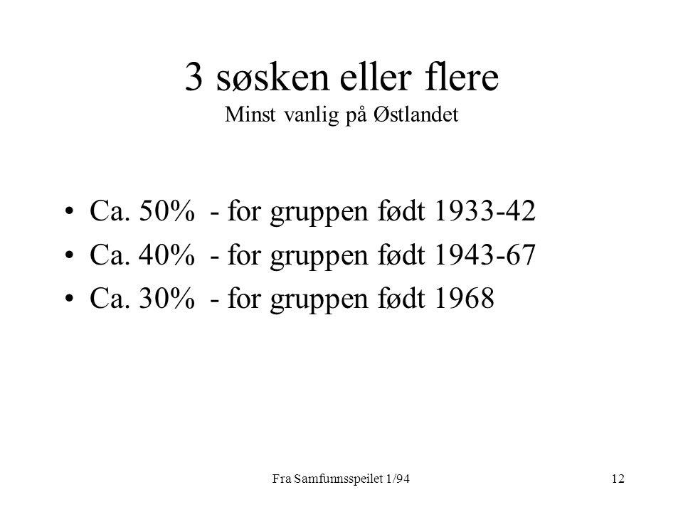 Fra Samfunnsspeilet 1/9412 3 søsken eller flere Minst vanlig på Østlandet Ca. 50% - for gruppen født 1933-42 Ca. 40% - for gruppen født 1943-67 Ca. 30