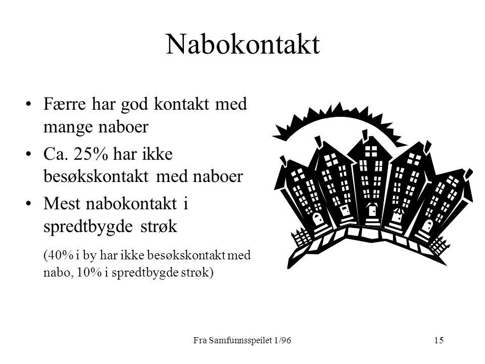 Fra Samfunnsspeilet 1/9615 Nabokontakt Færre har god kontakt med mange naboer Ca. 25% har ikke besøkskontakt med naboer Mest nabokontakt i spredtbygde