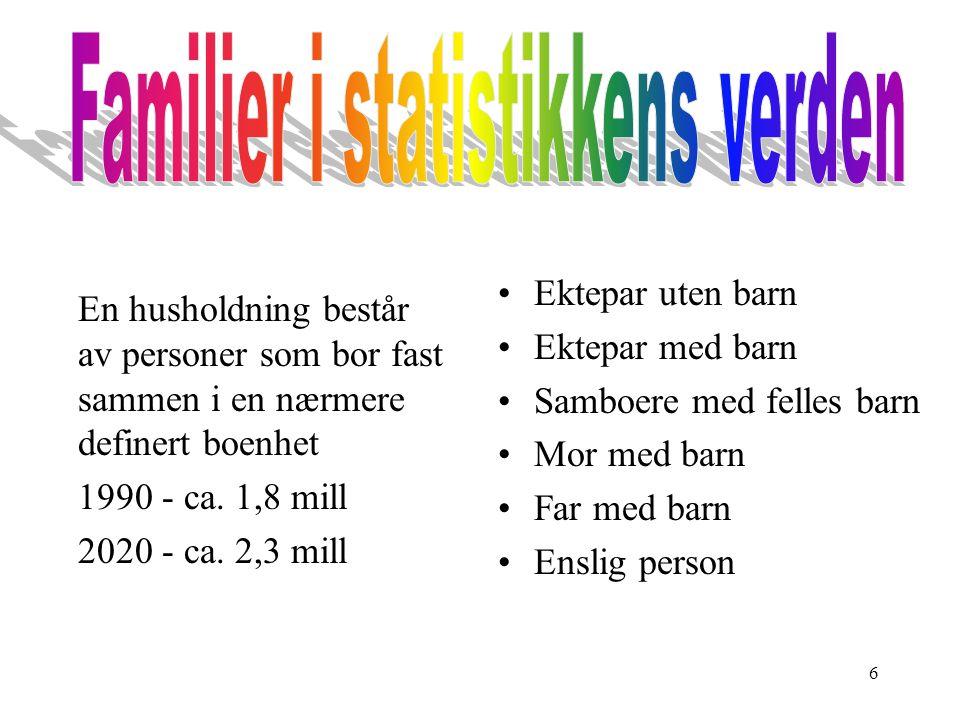 6 En husholdning består av personer som bor fast sammen i en nærmere definert boenhet 1990 - ca. 1,8 mill 2020 - ca. 2,3 mill Ektepar uten barn Ektepa