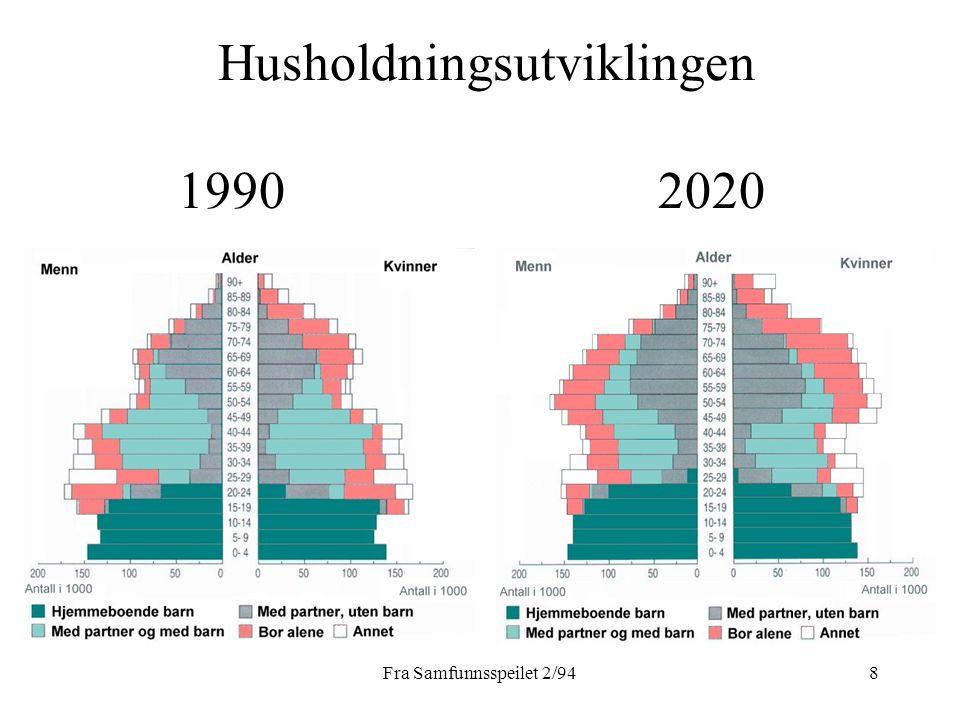 Fra Samfunnsspeilet 2/949 Hvorfor øker antall aleneboere.