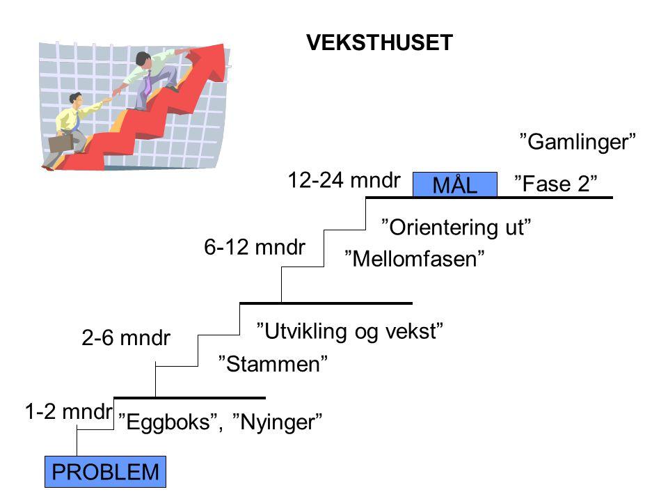 PROBLEM MÅL 1-2 mndr Eggboks , Nyinger Utvikling og vekst Stammen Orientering ut Mellomfasen Gamlinger Fase 2 2-6 mndr 6-12 mndr 12-24 mndr VEKSTHUSET