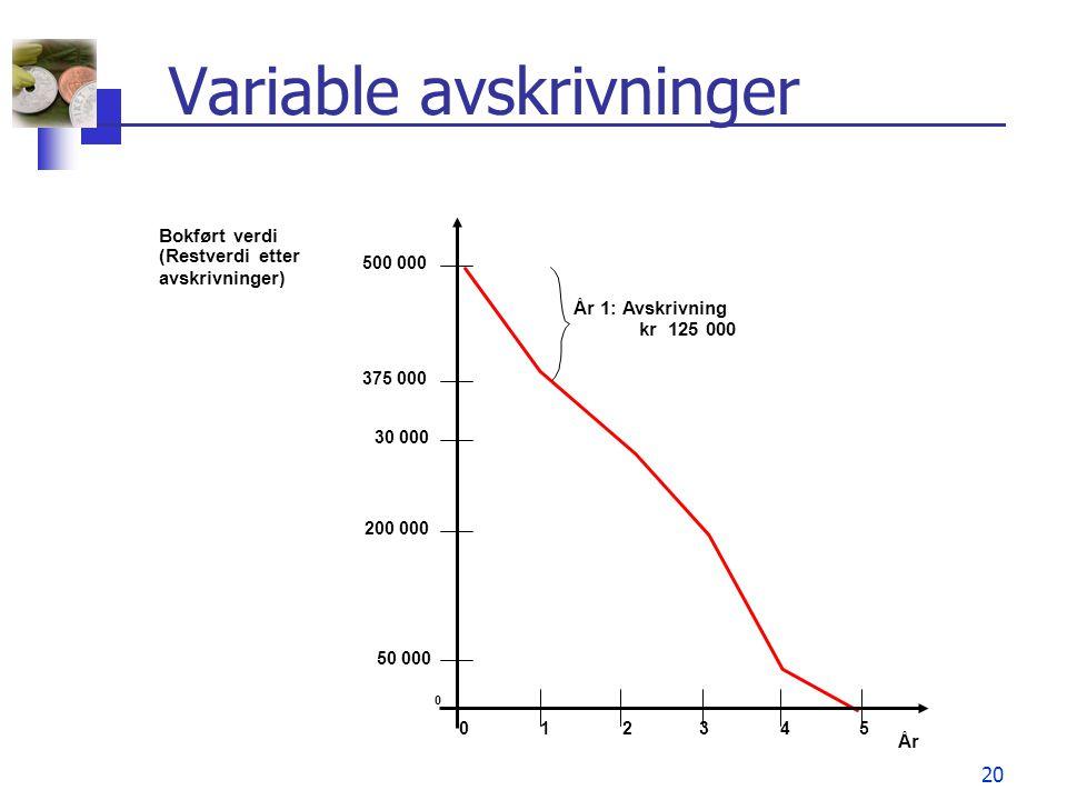 20 Variable avskrivninger 012345 500 000 375 000 30 000 200 000 50 000 0 År Bokført verdi (Restverdi etter avskrivninger) År 1: Avskrivning kr 125 000