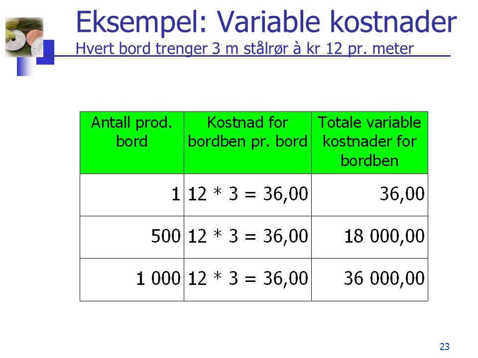 23 Eksempel: Variable kostnader Hvert bord trenger 3 m stålrør à kr 12 pr. meter