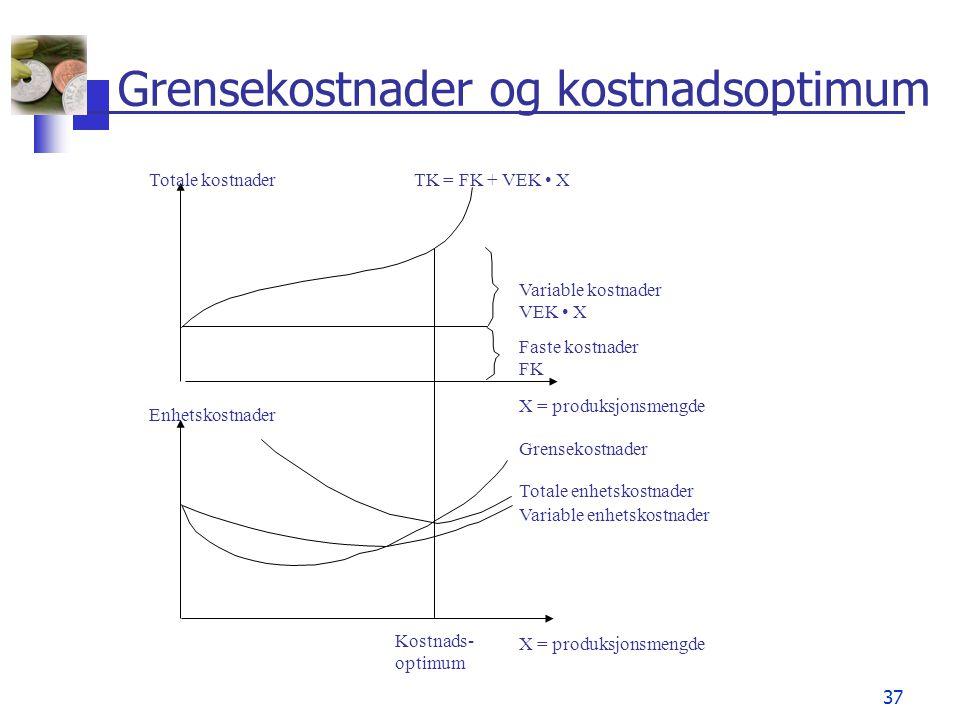 37 Grensekostnader og kostnadsoptimum Totale kostnaderTK = FK + VEK X Variable kostnader VEK X Faste kostnader FK X = produksjonsmengde Grensekostnade