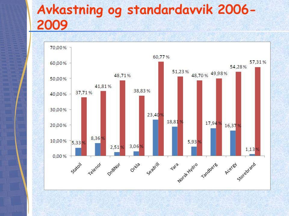 Avkastning og standardavvik 2006- 2009
