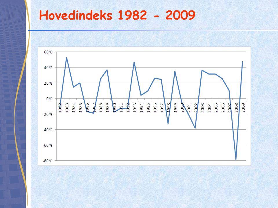 Hovedindeks 1982 - 2009