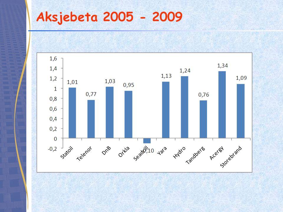 Aksjebeta 2005 - 2009