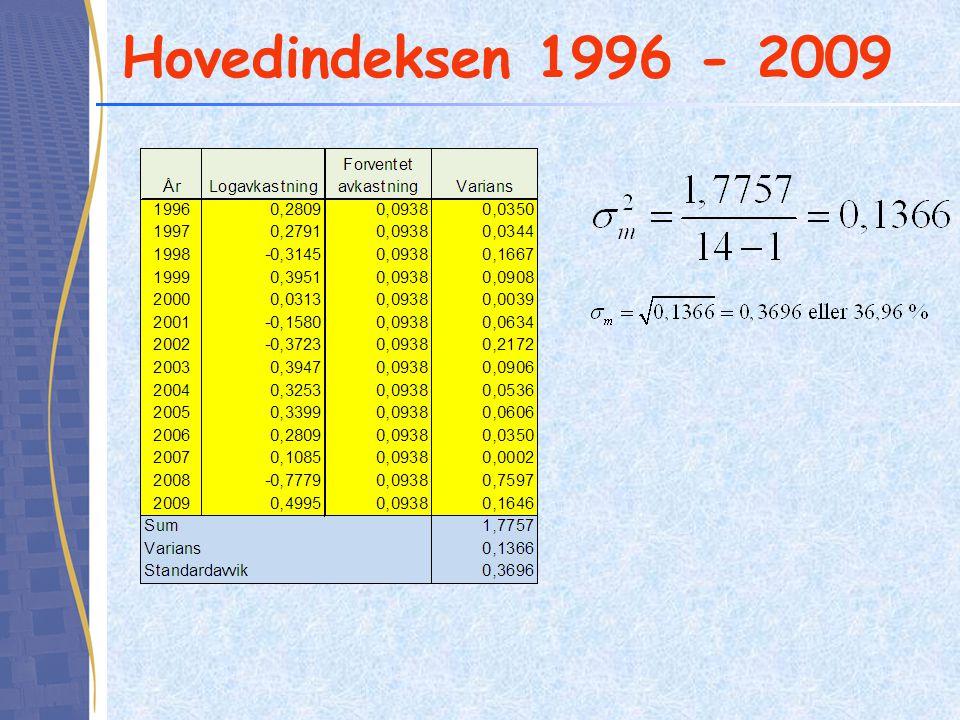 Hovedindeksen 1996 - 2009