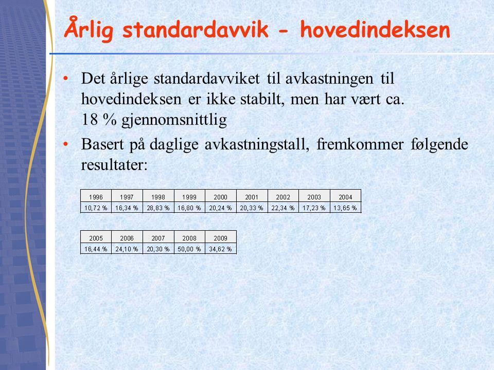 Årlig standardavvik - hovedindeksen Det årlige standardavviket til avkastningen til hovedindeksen er ikke stabilt, men har vært ca. 18 % gjennomsnittl