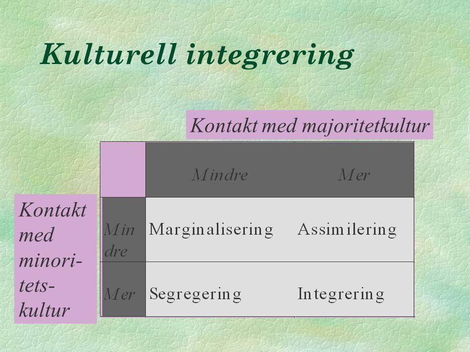 Kulturell integrering Kontakt med majoritetkultur Kontakt med minori- tets- kultur
