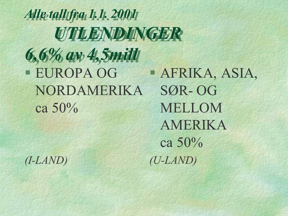 Alle tall fra 1.1. 2001 UTLENDINGER 6,6% av 4,5mill §EUROPA OG NORDAMERIKA ca 50% (I-LAND) §AFRIKA, ASIA, SØR- OG MELLOM AMERIKA ca 50% (U-LAND)