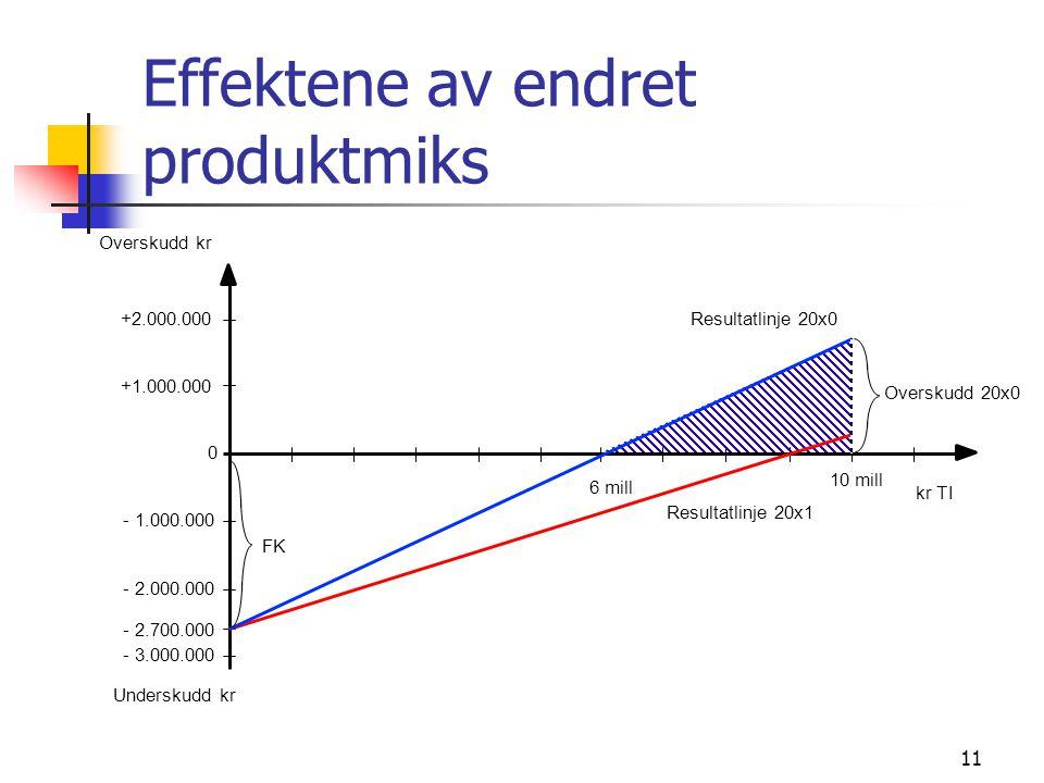 11 Effektene av endret produktmiks - 3.000.000 - 2.000.000 - 1.000.000 0 +1.000.000 +2.000.000 Overskudd kr Underskudd kr - 2.700.000 6 mill 10 mill R
