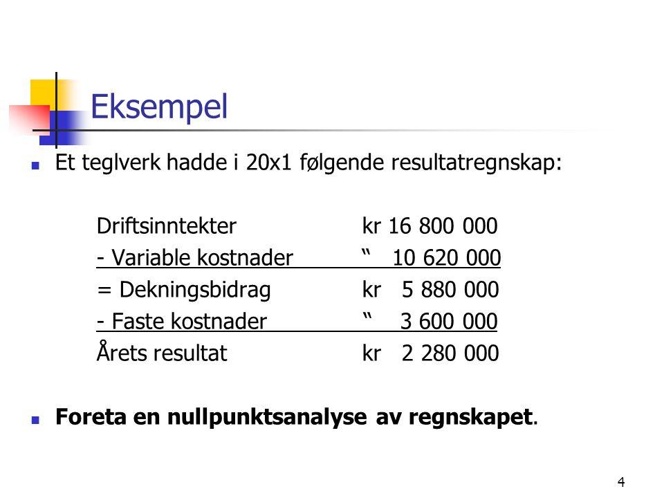 """4 Eksempel Et teglverk hadde i 20x1 følgende resultatregnskap: Driftsinntekterkr 16 800 000 - Variable kostnader """" 10 620 000 = Dekningsbidragkr 5 880"""