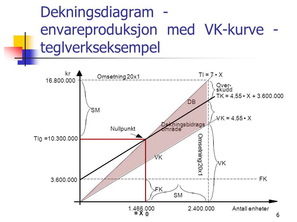 6 Dekningsdiagram - envareproduksjon med VK-kurve - teglverkseksempel kr Omsetning 20x1 TK = 4,55 X + 3.600.000 Over- skudd Antall enheter FK VK SM 3.