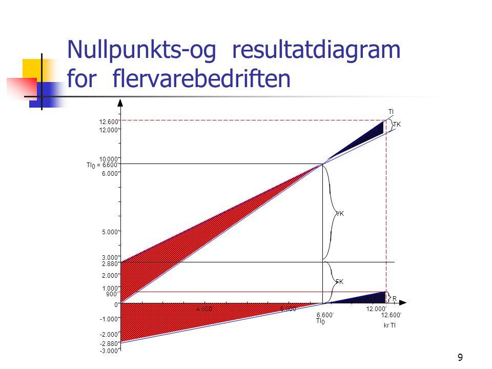 9 Nullpunkts-og resultatdiagram for flervarebedriften 4.000'6 12.000' 6.600'12.600' TI 0 -3.000' -2.000'.000' 0' 1 2 3 5 6 10.000' 12.000' 12.600' 900