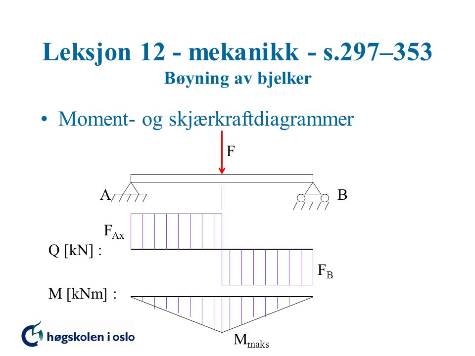 Leksjon 12 - mekanikk - s.297–353 Bøyning av bjelker Moment- og skjærkraftdiagrammer F AB Q [kN] : F Ax FBFB M [kNm] : M maks