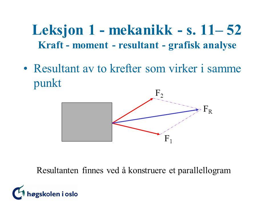 Leksjon 1 - mekanikk - s. 11– 52 Kraft - moment - resultant - grafisk analyse Resultant av to krefter som virker i samme punkt F1F1 F2F2 FRFR Resultan