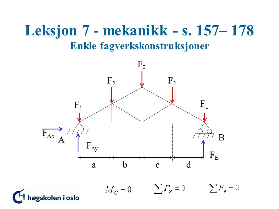 Leksjon 7 - mekanikk - s. 157– 178 Enkle fagverkskonstruksjoner A B F1F1 F1F1 F2F2 F2F2 F Ax F Ay FBFB F2F2 abcd