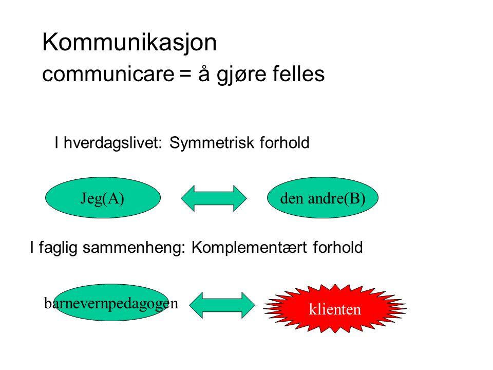 Kommunikasjon Jeg(A)den andre(B) communicare = å gjøre felles I hverdagslivet: Symmetrisk forhold I faglig sammenheng: Komplementært forhold barnevern