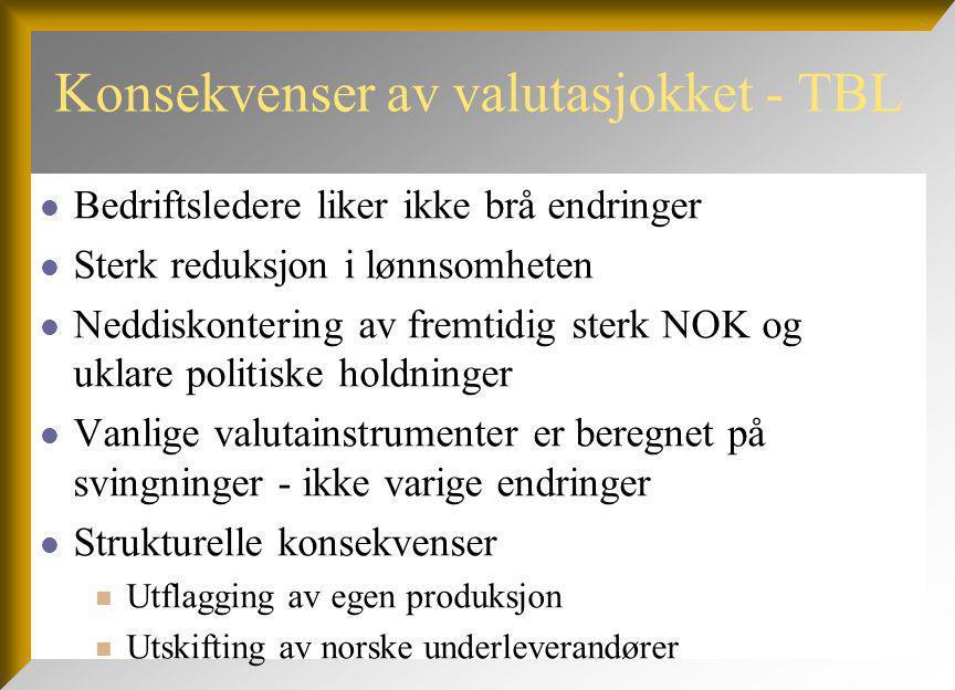 Konsekvenser av valutasjokket - TBL Bedriftsledere liker ikke brå endringer Sterk reduksjon i lønnsomheten Neddiskontering av fremtidig sterk NOK og uklare politiske holdninger Vanlige valutainstrumenter er beregnet på svingninger - ikke varige endringer Strukturelle konsekvenser Utflagging av egen produksjon Utskifting av norske underleverandører