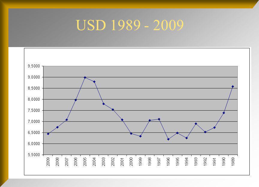 USD 1989 - 2009