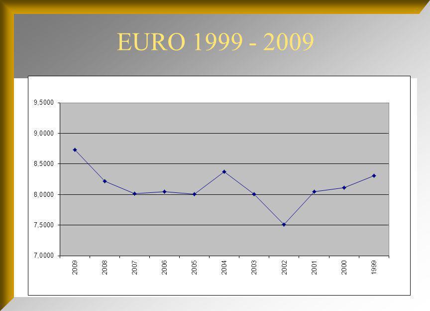 EURO 1999 - 2009