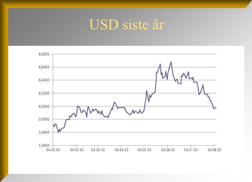 USD siste år