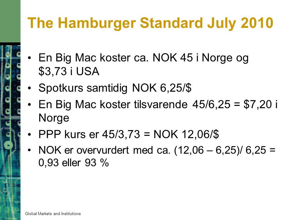 The Hamburger Standard July 2010 En Big Mac koster ca. NOK 45 i Norge og $3,73 i USA Spotkurs samtidig NOK 6,25/$ En Big Mac koster tilsvarende 45/6,2