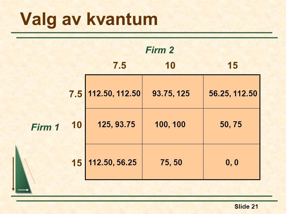 Slide 21 Valg av kvantum Firm 1 7.5 Firm 2 112.50, 112.5056.25, 112.50 0, 0112.50, 56.25 125, 93.7550, 75 93.75, 125 75, 50 100, 100 1015 7.5 10 15
