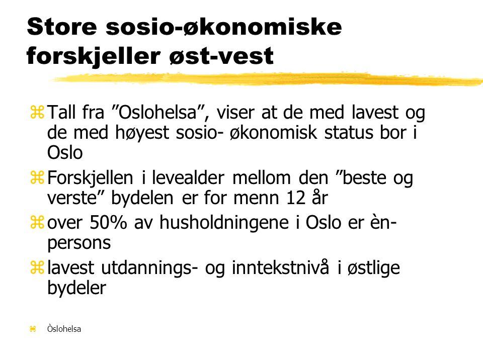 Store sosio-økonomiske forskjeller øst-vest zTall fra Oslohelsa , viser at de med lavest og de med høyest sosio- økonomisk status bor i Oslo zForskjellen i levealder mellom den beste og verste bydelen er for menn 12 år zover 50% av husholdningene i Oslo er èn- persons zlavest utdannings- og inntekstnivå i østlige bydeler zÒslohelsa