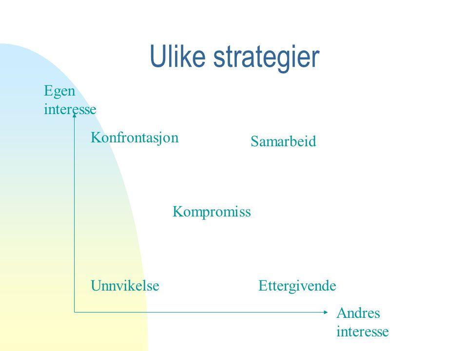 Ulike strategier Egen interesse Andres interesse Konfrontasjon Unnvikelse Kompromiss Samarbeid Ettergivende