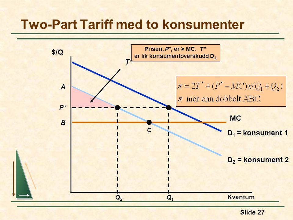 Slide 27 D 2 = konsument 2 D 1 = konsument 1 Two-Part Tariff med to konsumenter Kvantum $/Q MC A B C Q1Q1 Q2Q2 Prisen, P*, er > MC. T* er lik konsumen