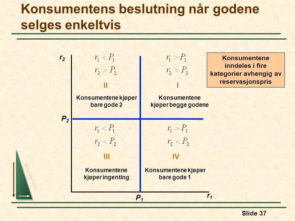 Slide 37 Konsumentens beslutning når godene selges enkeltvis r2r2 r1r1 P2P2 II Konsumentene kjøper bare gode 2 P1P1 Konsumentene inndeles i fire kateg