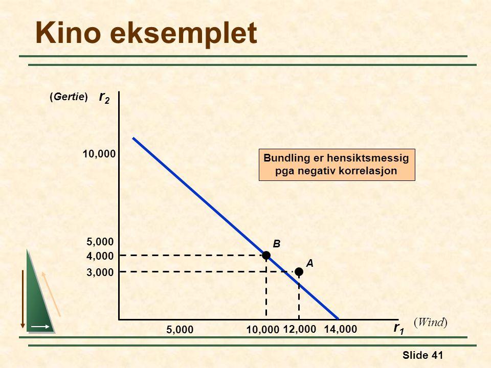 Slide 41 Kino eksemplet r2r2 r1r1 Bundling er hensiktsmessig pga negativ korrelasjon (Wind) (Gertie) 5,000 14,000 10,000 5,000 10,000 12,000 4,000 3,0