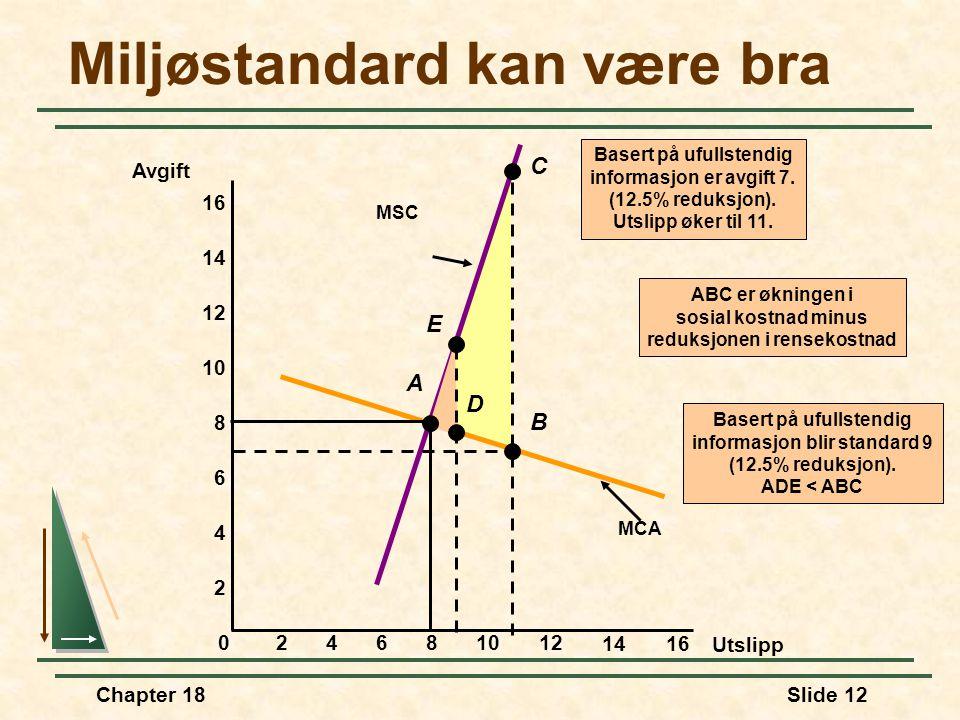 Chapter 18Slide 12 ABC er økningen i sosial kostnad minus reduksjonen i rensekostnad MSC MCA Miljøstandard kan være bra Utslipp Avgift 024681012 1416 2 4 6 8 10 12 14 16 E Basert på ufullstendig informasjon blir standard 9 (12.5% reduksjon).