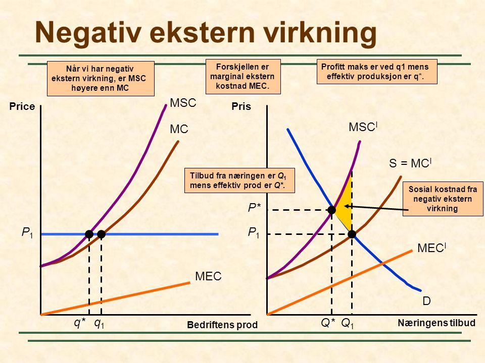 MC S = MC I D P1P1 Sosial kostnad fra negativ ekstern virkning P1P1 q1q1 Q1Q1 MSC MSC I Når vi har negativ ekstern virkning, er MSC høyere enn MC Negativ ekstern virkning Bedriftens prod Price Næringens tilbud Pris MEC MEC I Forskjellen er marginal ekstern kostnad MEC.