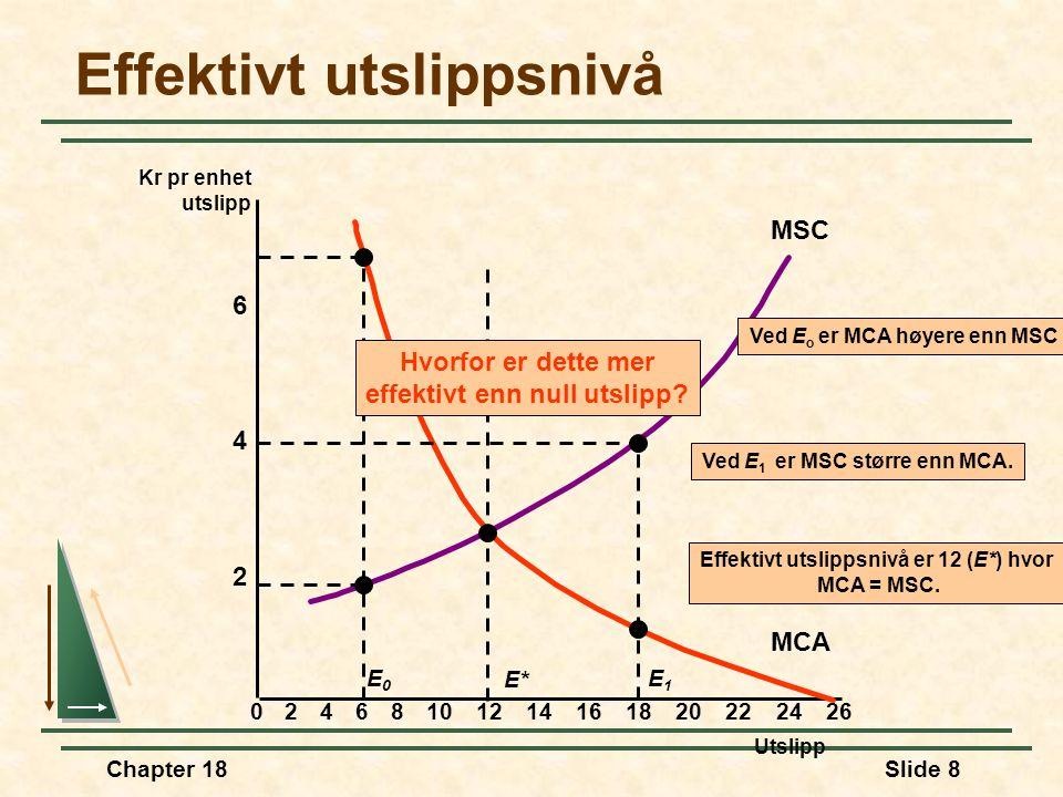 Chapter 18Slide 8 Effektivt utslippsnivå Utslipp 2 4 6 Kr pr enhet utslipp 02468101214161820222426 MSC MCA E* Effektivt utslippsnivå er 12 (E*) hvor MCA = MSC.