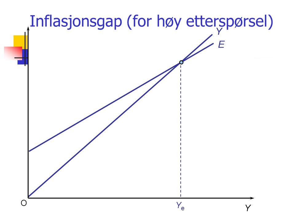 O Y Y E YeYe Inflasjonsgap (for høy etterspørsel)