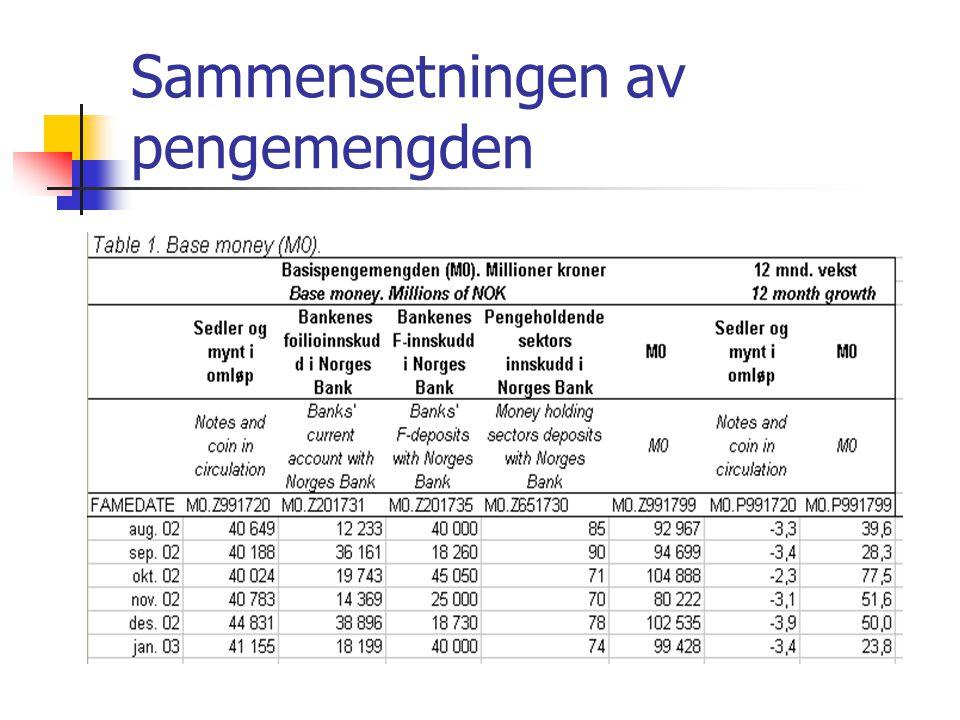 Sammensetningen av pengemengden